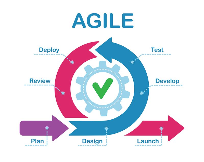 Agile software development graphic